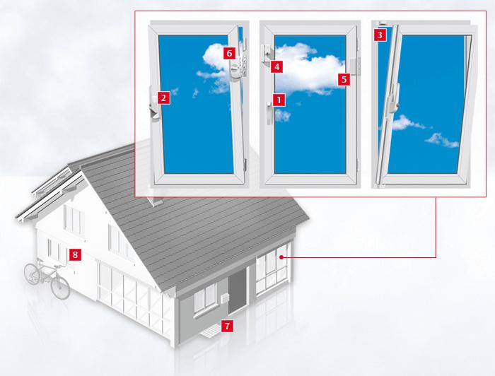 Übersicht über Fenstersicherungen, empfohlen vom Schlüsseldienst Duisburg.